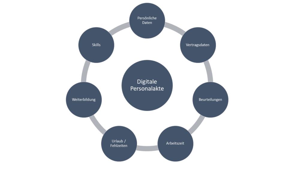 Inhalte der digitalen Personalakte